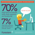70% said they're friends with their parents on Facebook