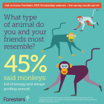 45% said monkeys