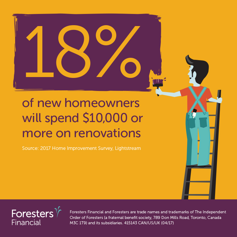 18% of new homeowners will spend $10,000 or more on renovations