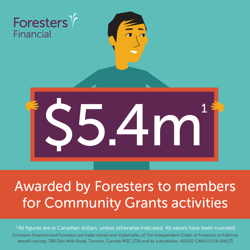 $5.4 million awarded by Foresters to members for Community Grants activities