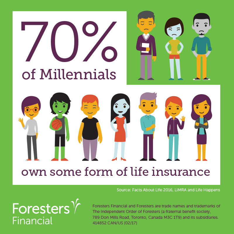 70% of millennials own some form of insurance