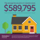 Consider term insurance to protect your mortgage
