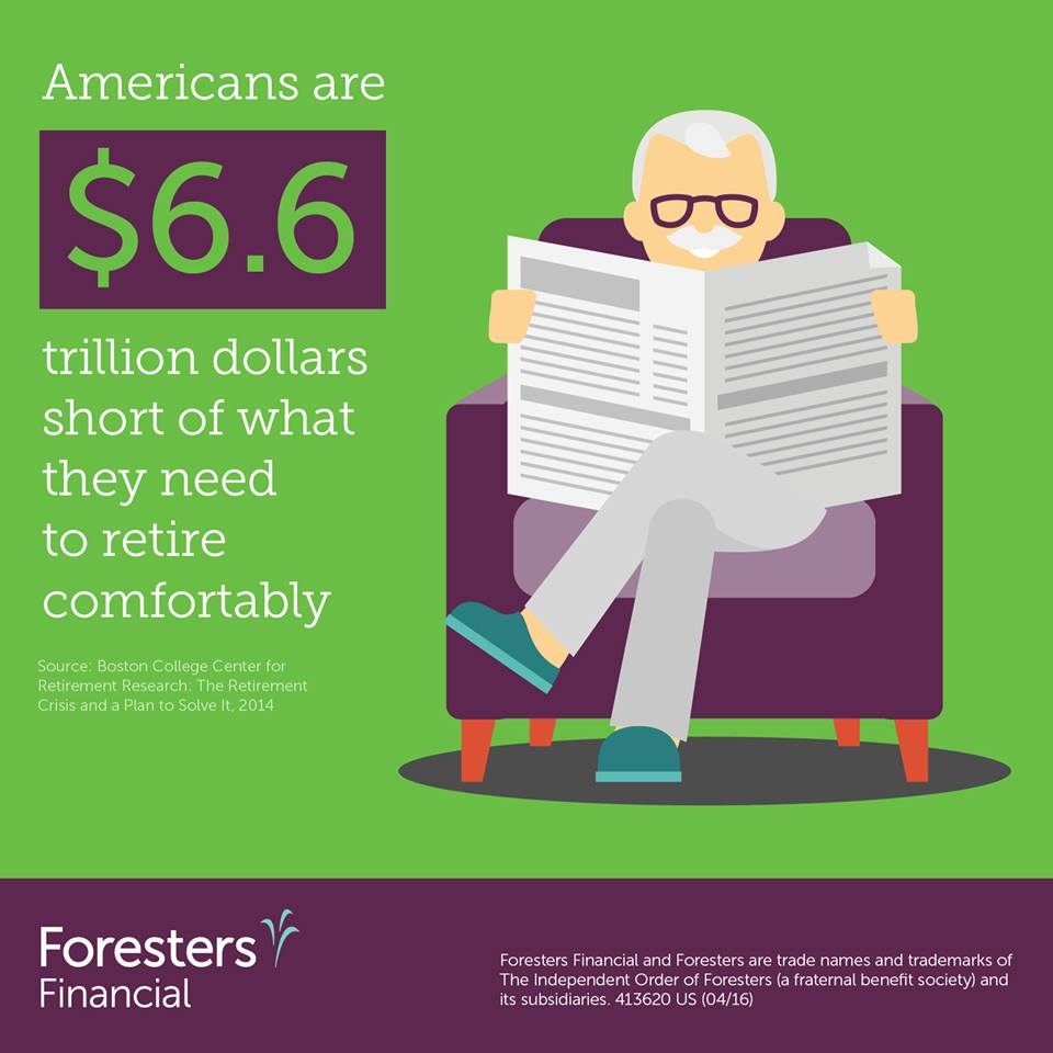 Americans are $6.6 trillion dollars short of what they need to retire comfortably