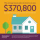 Term insurance can help protect your mortgage!